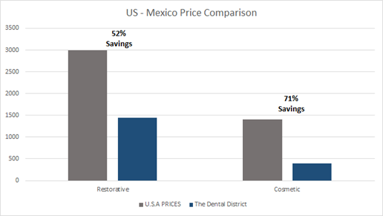 Lower Prices (Up To 80% Less, Compared To The US)
